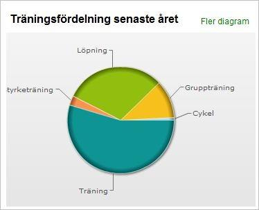 träningsfördelning 2012