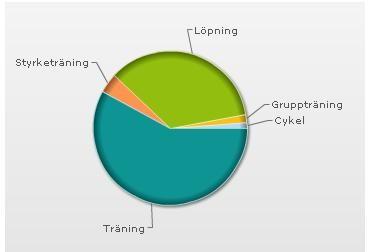 Träningsfördelning